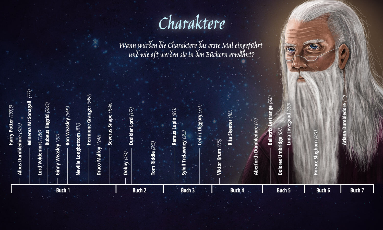 INFOGRAFIK: Harry Potter - 20 Jahre Magie